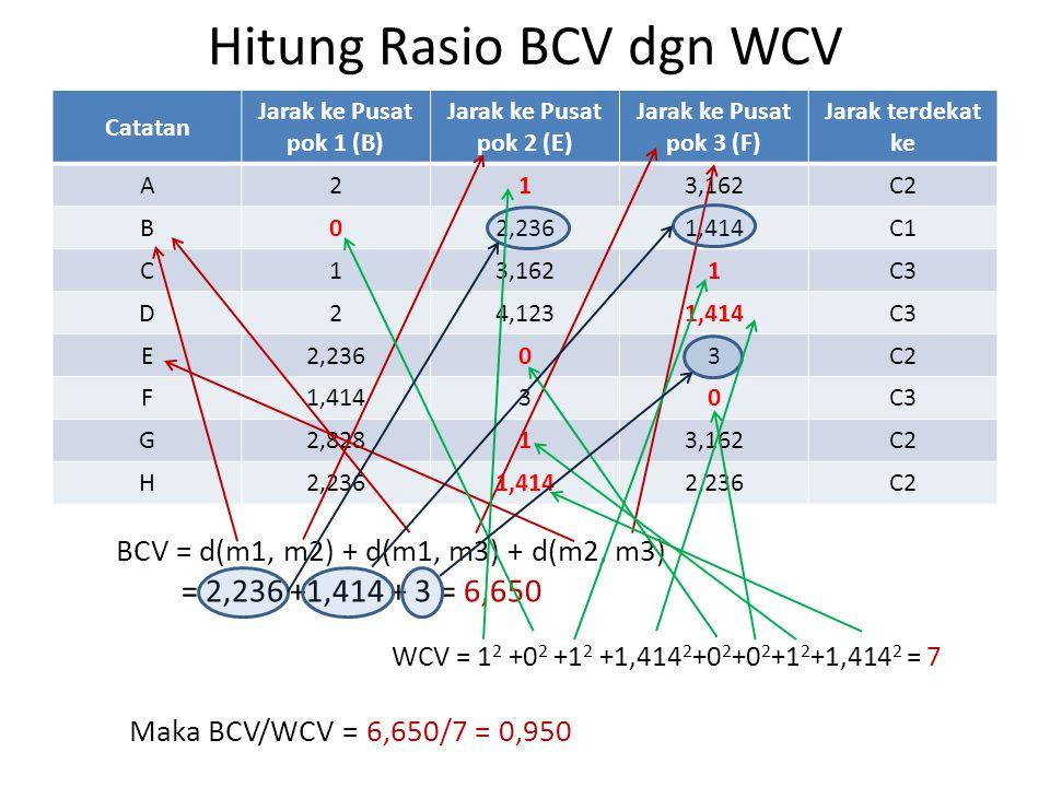 Hitung Rasio BCV dgn WCV Catatan Jarak ke Pusat pok 1 (B) Jarak ke Pusat pok 2 (E) Jarak ke Pusat pok 3 (F) Jarak terdekat ke A213,162C2 B02,2361,414C1 C13,1621C3 D24,1231,414C3 E2,23603C2 F1,41430C3 G2,82813,162C2 H2,2361,4142,236C2 BCV = d(m1, m2) + d(m1, m3) + d(m2, m3) = 2,236 +1,414 + 3 = 6,650 WCV = 1 2 +0 2 +1 2 +1,414 2 +0 2 +0 2 +1 2 +1,414 2 = 7 Maka BCV/WCV = 6,650/7 = 0,950
