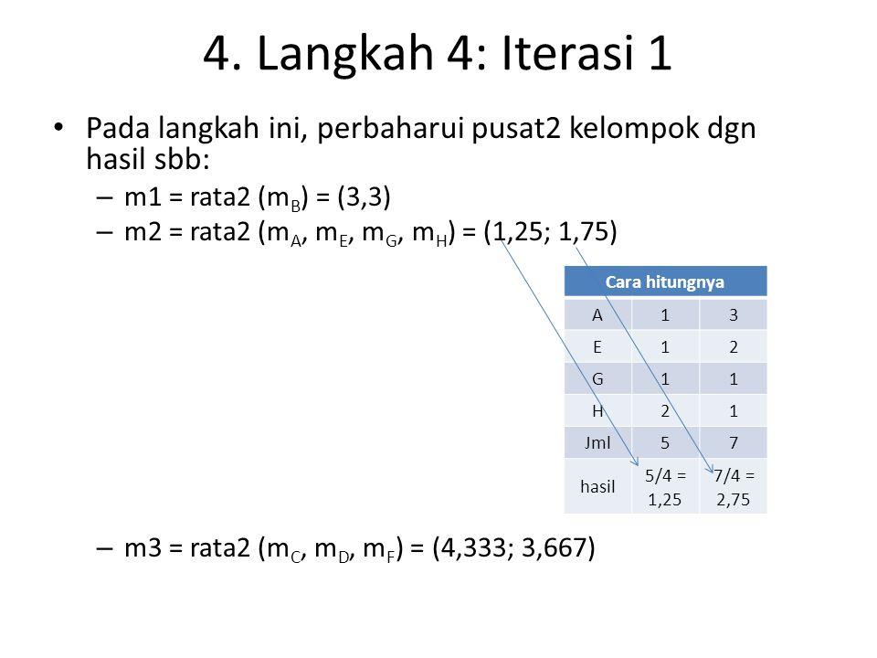 4. Langkah 4: Iterasi 1 Pada langkah ini, perbaharui pusat2 kelompok dgn hasil sbb: – m1 = rata2 (m B ) = (3,3) – m2 = rata2 (m A, m E, m G, m H ) = (
