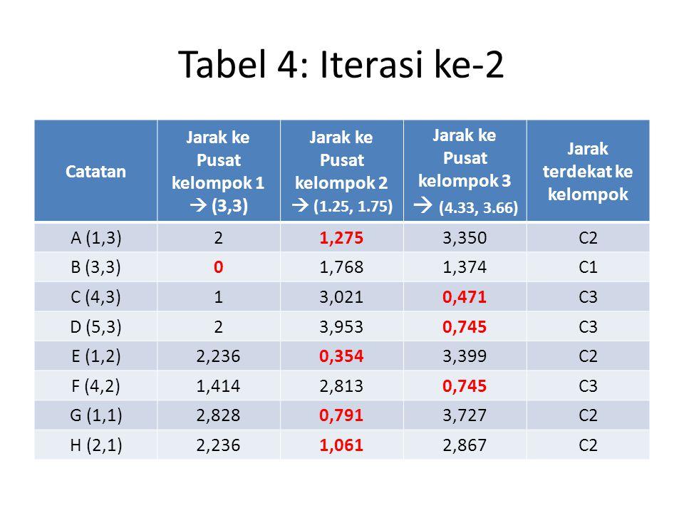 Tabel 4: Iterasi ke-2 Catatan Jarak ke Pusat kelompok 1  (3,3) Jarak ke Pusat kelompok 2  (1.25, 1.75) Jarak ke Pusat kelompok 3  (4.33, 3.66) Jara