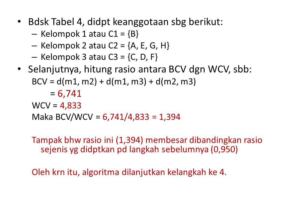 Bdsk Tabel 4, didpt keanggotaan sbg berikut: – Kelompok 1 atau C1 = {B} – Kelompok 2 atau C2 = {A, E, G, H} – Kelompok 3 atau C3 = {C, D, F} Selanjutnya, hitung rasio antara BCV dgn WCV, sbb: BCV = d(m1, m2) + d(m1, m3) + d(m2, m3) = 6,741 WCV = 4,833 Maka BCV/WCV = 6,741/4,833 = 1,394 Tampak bhw rasio ini (1,394) membesar dibandingkan rasio sejenis yg didptkan pd langkah sebelumnya (0,950) Oleh krn itu, algoritma dilanjutkan kelangkah ke 4.
