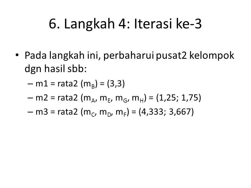 6. Langkah 4: Iterasi ke-3 Pada langkah ini, perbaharui pusat2 kelompok dgn hasil sbb: – m1 = rata2 (m B ) = (3,3) – m2 = rata2 (m A, m E, m G, m H )