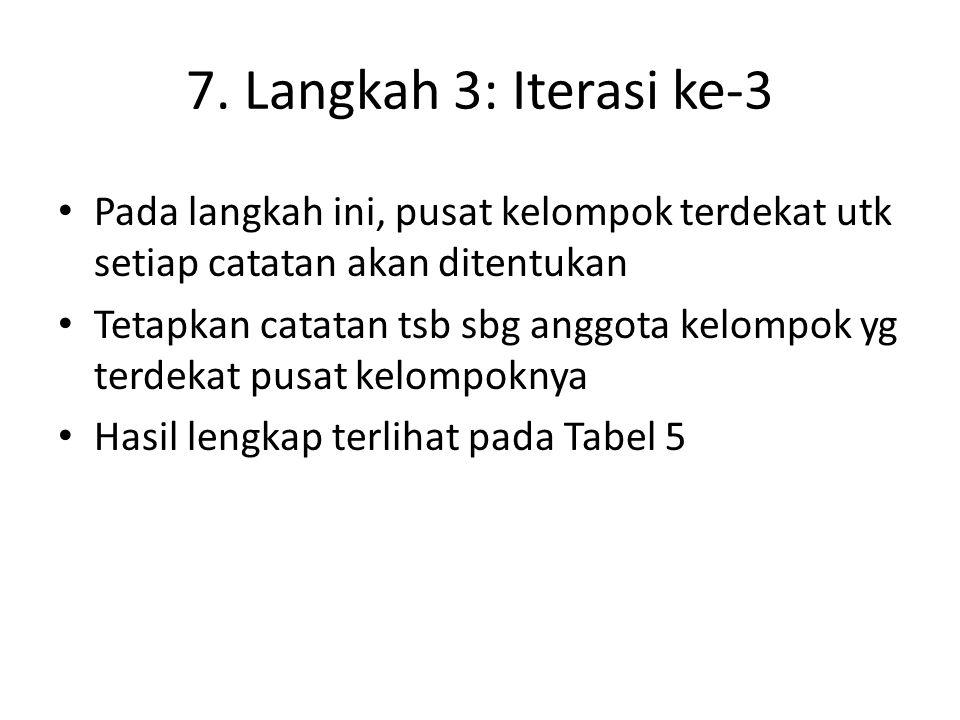 7. Langkah 3: Iterasi ke-3 Pada langkah ini, pusat kelompok terdekat utk setiap catatan akan ditentukan Tetapkan catatan tsb sbg anggota kelompok yg t