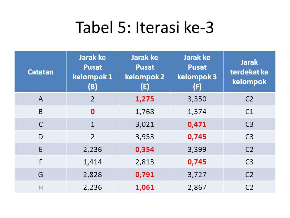 Tabel 5: Iterasi ke-3 Catatan Jarak ke Pusat kelompok 1 (B) Jarak ke Pusat kelompok 2 (E) Jarak ke Pusat kelompok 3 (F) Jarak terdekat ke kelompok A21