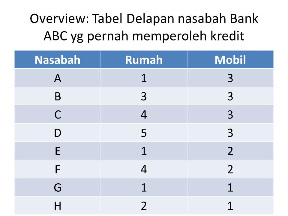 Overview Mari kita simak, renungi, pelajari Tabel delapan nasabah yg pernah memperoleh kredit dari Bank ABC.