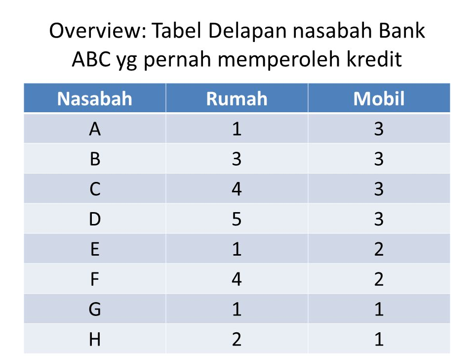 Overview: Tabel Delapan nasabah Bank ABC yg pernah memperoleh kredit NasabahRumahMobil A13 B33 C43 D53 E12 F42 G11 H21