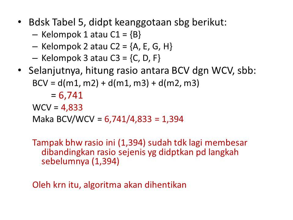 Bdsk Tabel 5, didpt keanggotaan sbg berikut: – Kelompok 1 atau C1 = {B} – Kelompok 2 atau C2 = {A, E, G, H} – Kelompok 3 atau C3 = {C, D, F} Selanjutnya, hitung rasio antara BCV dgn WCV, sbb: BCV = d(m1, m2) + d(m1, m3) + d(m2, m3) = 6,741 WCV = 4,833 Maka BCV/WCV = 6,741/4,833 = 1,394 Tampak bhw rasio ini (1,394) sudah tdk lagi membesar dibandingkan rasio sejenis yg didptkan pd langkah sebelumnya (1,394) Oleh krn itu, algoritma akan dihentikan