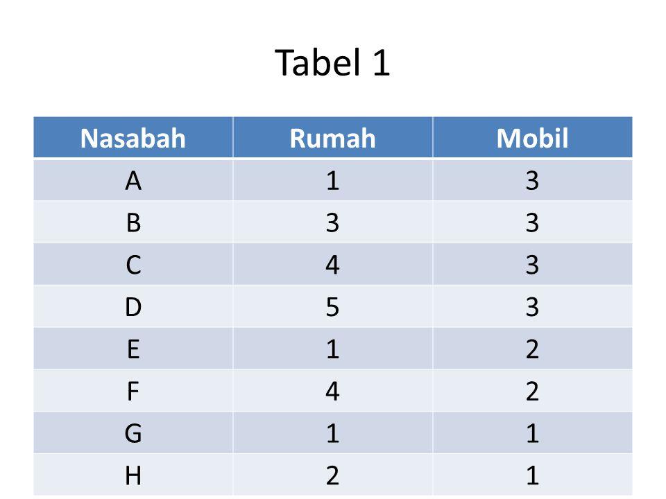 Tabel 1 NasabahRumahMobil A13 B33 C43 D53 E12 F42 G11 H21