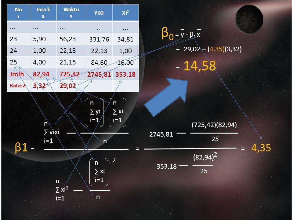 β1 = n ∑ yixi i=1 n ∑ yi i=1 n ∑ xi i=1 n ∑ xi i=1 n ∑ xi 2 i=1 n n 2 No i Jara k X Waktu Y YiXiXi 2... 235,9056,23331,7634,81 241,0022,13 1,00 254,00
