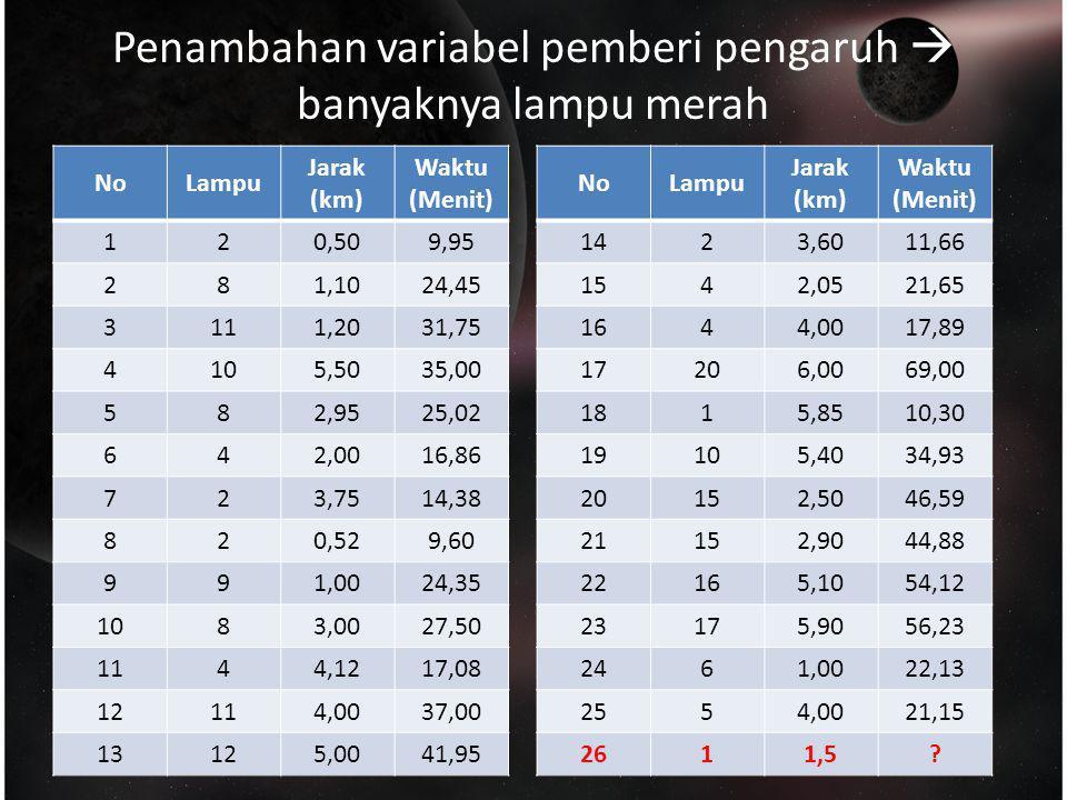 Penambahan variabel pemberi pengaruh  banyaknya lampu merah NoLampu Jarak (km) Waktu (Menit) 120,509,95 281,1024,45 3111,2031,75 4105,5035,00 582,952