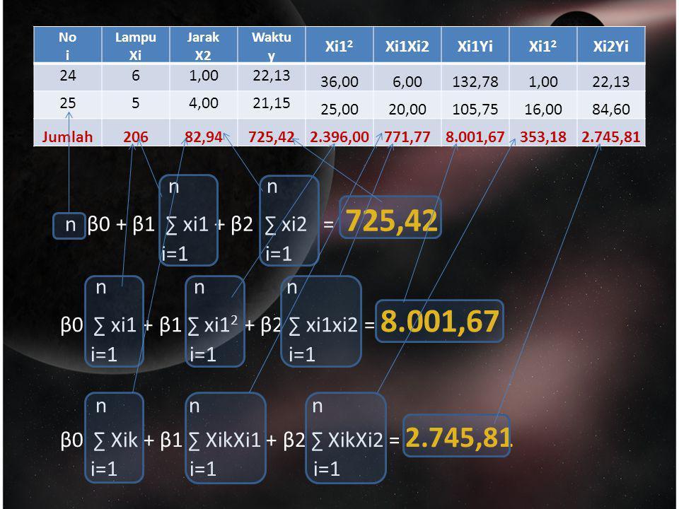 No i Lampu Xi Jarak X2 Waktu y Xi1 2 Xi1Xi2Xi1YiXi1 2 Xi2Yi 2461,0022,13 36,006,00132,781,0022,13 2554,0021,15 25,0020,00105,7516,0084,60 Jumlah20682,