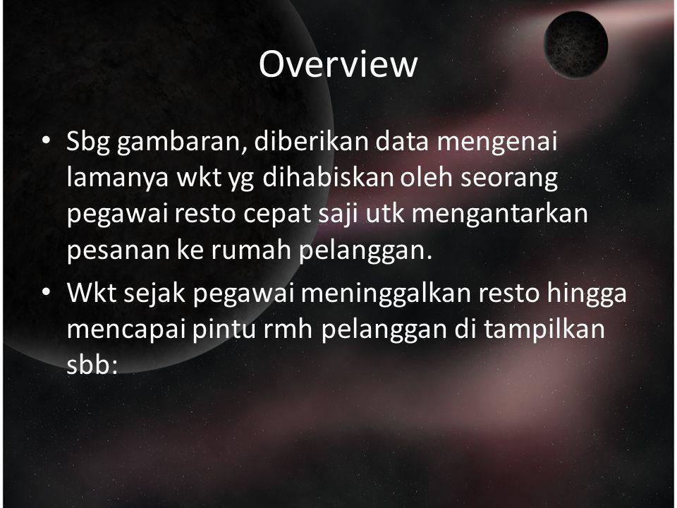 Overview Sbg gambaran, diberikan data mengenai lamanya wkt yg dihabiskan oleh seorang pegawai resto cepat saji utk mengantarkan pesanan ke rumah pelan