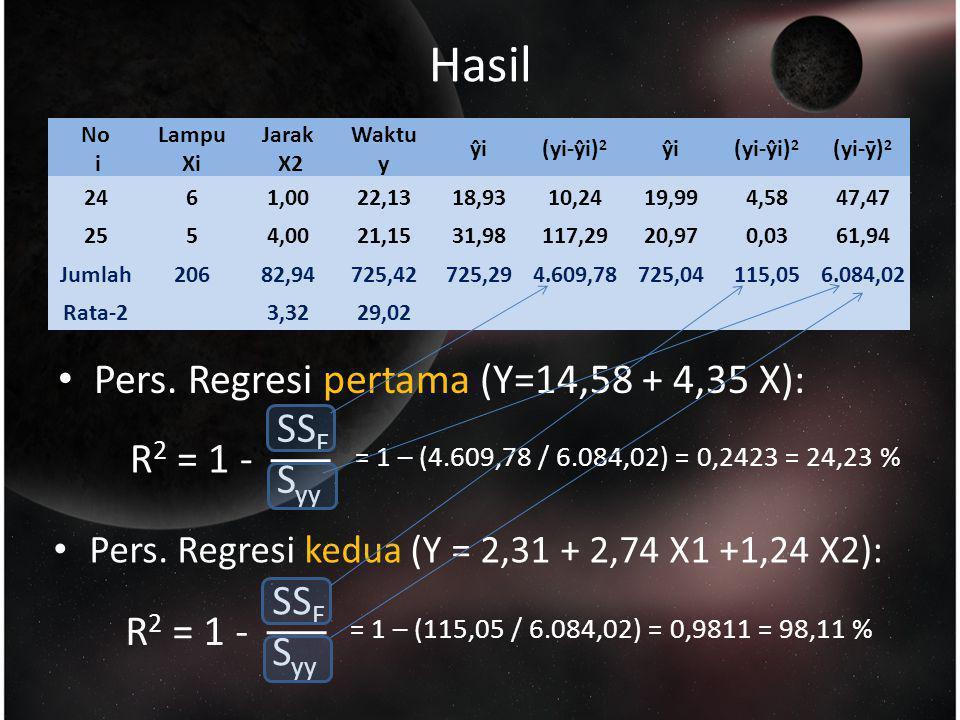 Hasil No i Lampu Xi Jarak X2 Waktu y ŷi(yi-ŷi) 2 ŷi(yi-ŷi) 2 (yi-ȳ) 2 2461,0022,1318,9310,2419,994,5847,47 2554,0021,1531,98117,2920,970,0361,94 Jumla