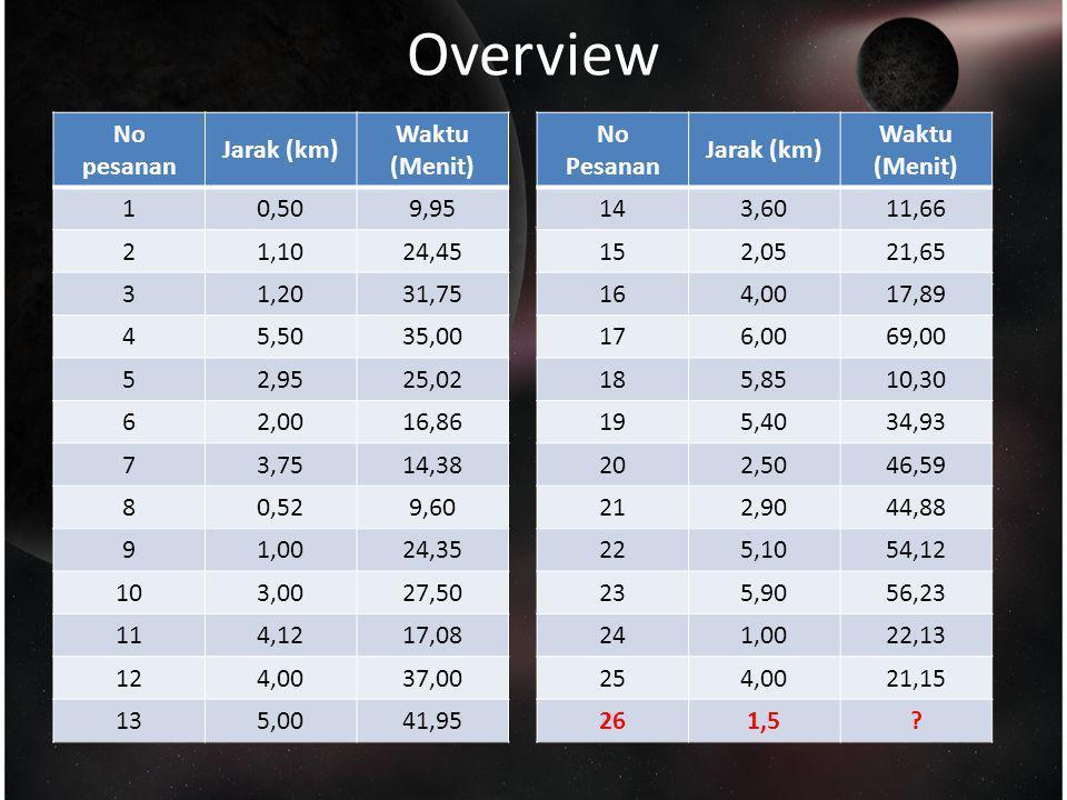 Overview Berapa waktu yg ditempuh utk pesanan ke- 26.