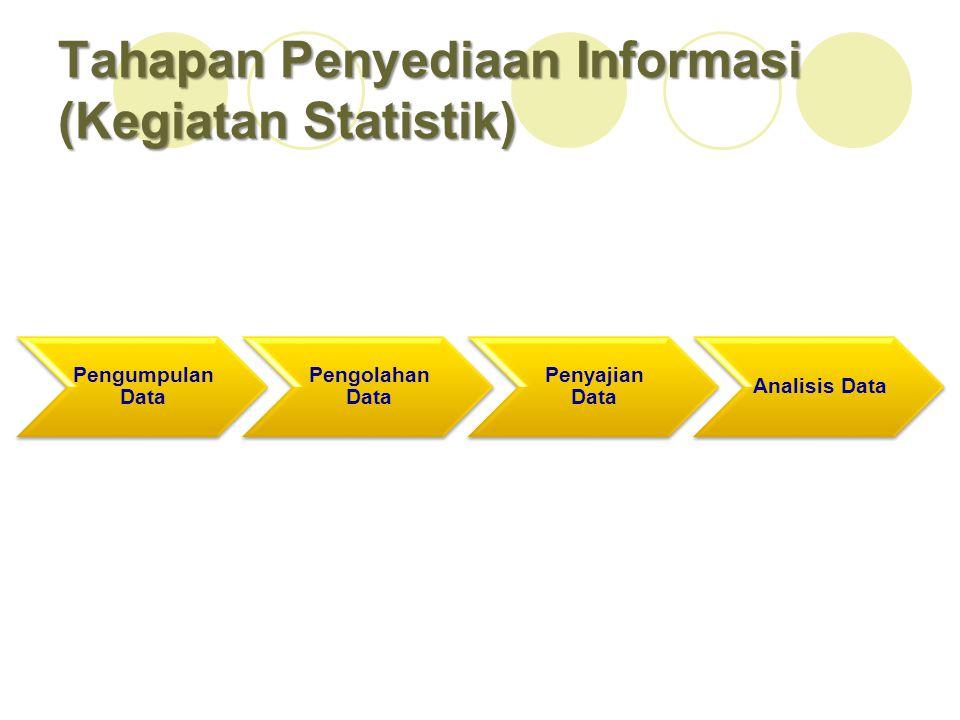 Tahapan Penyediaan Informasi (Kegiatan Statistik) Pengumpulan Data Pengolahan Data Penyajian Data Analisis Data