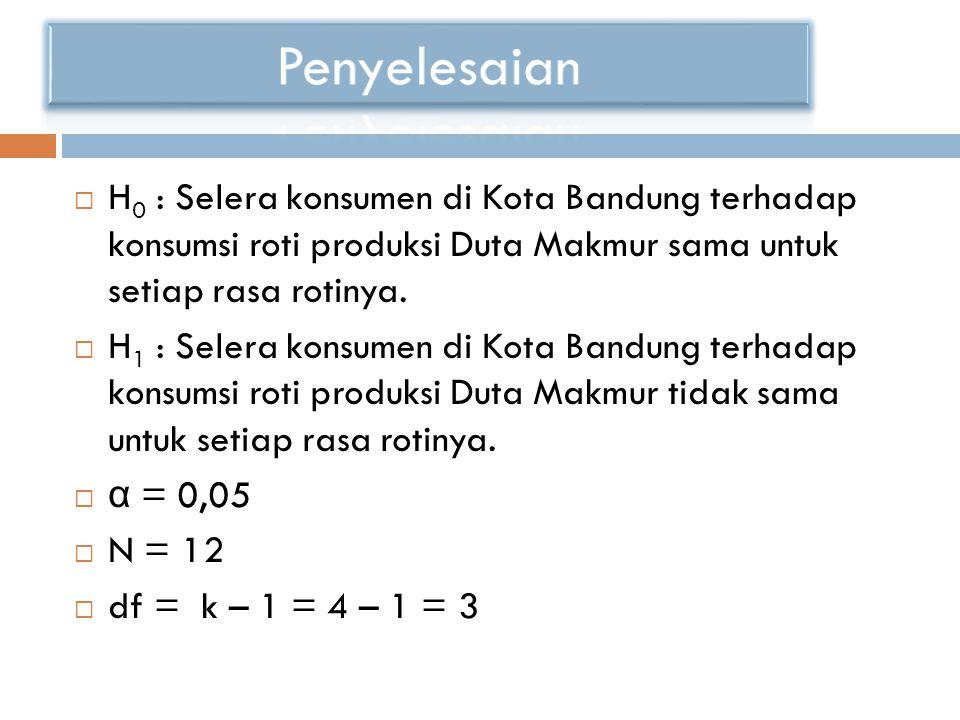  H 0 : Selera konsumen di Kota Bandung terhadap konsumsi roti produksi Duta Makmur sama untuk setiap rasa rotinya.
