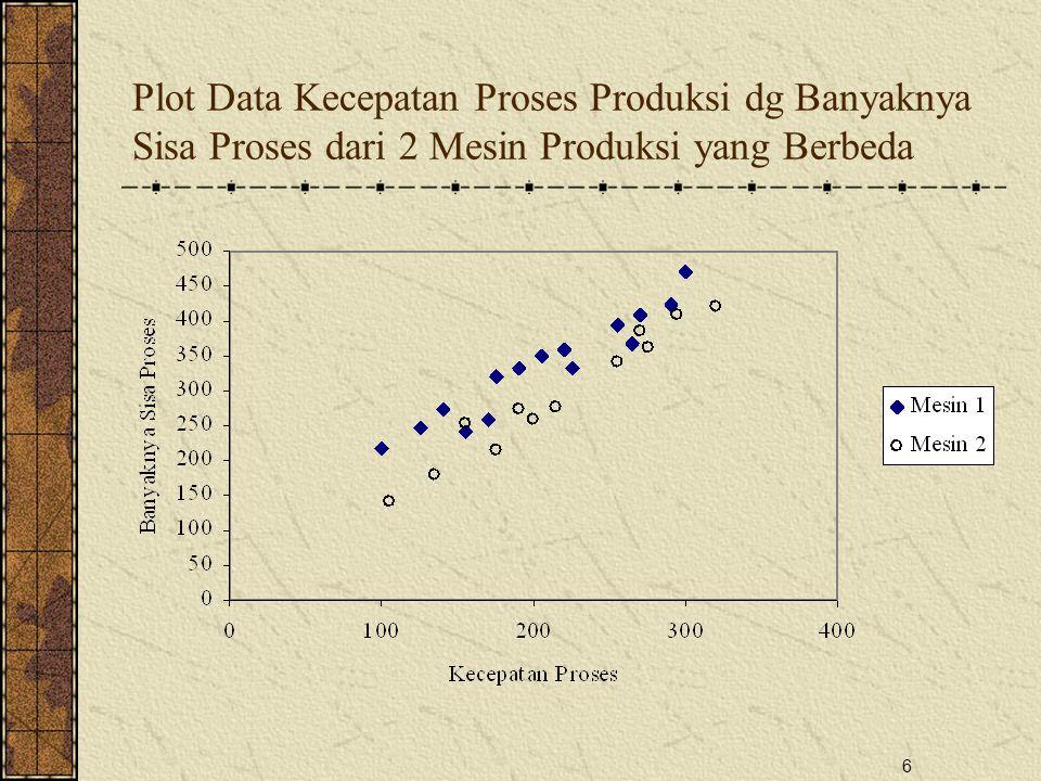 6 Plot Data Kecepatan Proses Produksi dg Banyaknya Sisa Proses dari 2 Mesin Produksi yang Berbeda