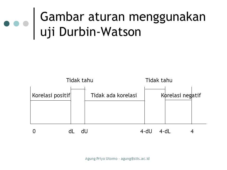 Agung Priyo Utomo - agung@stis.ac.id Gambar aturan menggunakan uji Durbin-Watson Tidak tahu Tidak tahu Korelasi positif Tidak ada korelasi Korelasi ne