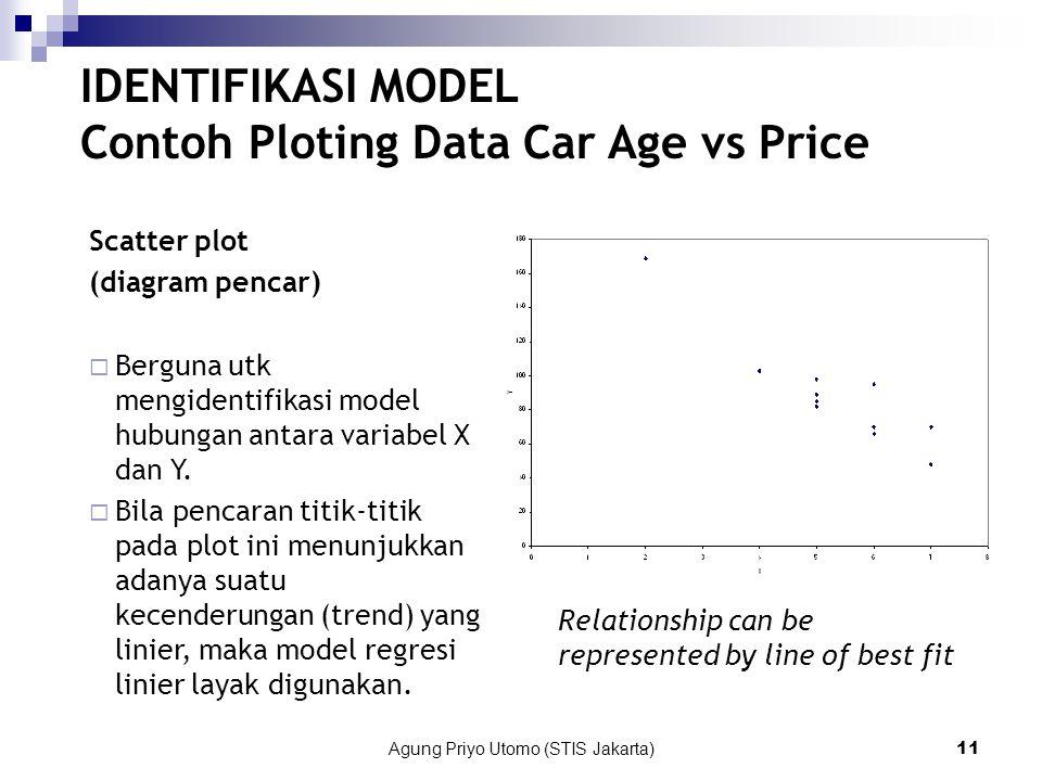 Agung Priyo Utomo (STIS Jakarta)11 Relationship can be represented by line of best fit IDENTIFIKASI MODEL Contoh Ploting Data Car Age vs Price Scatter plot (diagram pencar)  Berguna utk mengidentifikasi model hubungan antara variabel X dan Y.
