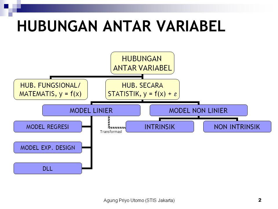 Agung Priyo Utomo (STIS Jakarta)2 HUBUNGAN ANTAR VARIABEL Transformasi