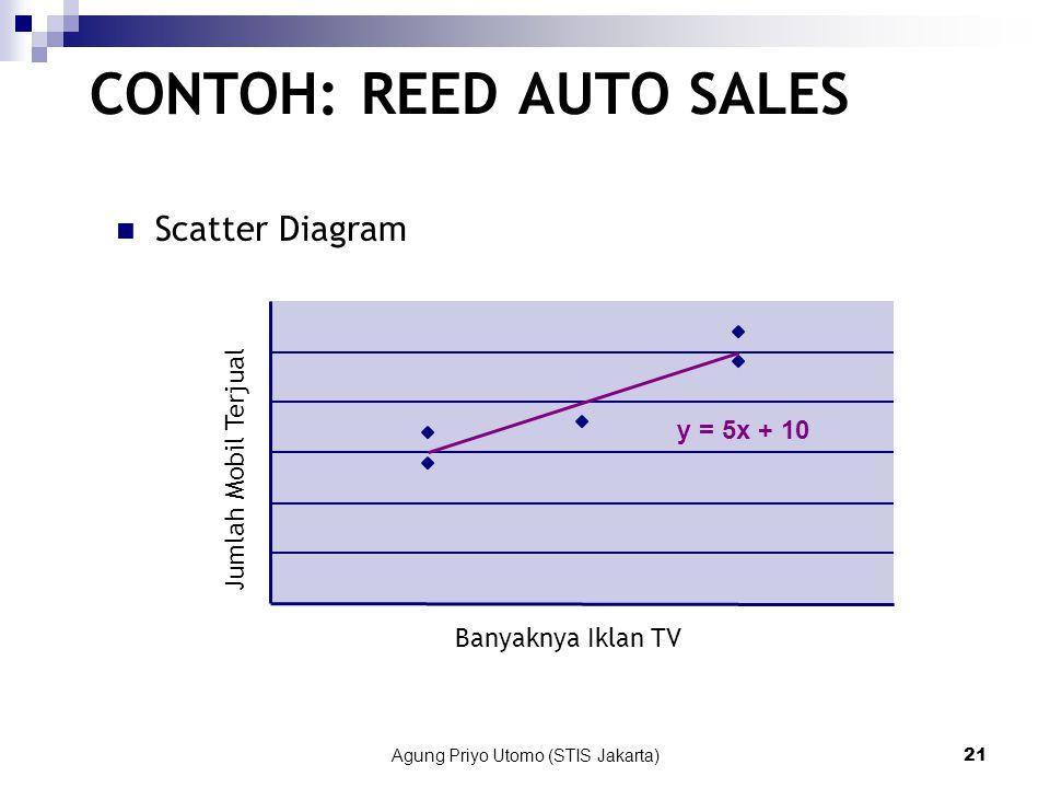 Agung Priyo Utomo (STIS Jakarta)21 Scatter Diagram y = 5x + 10 0 5 10 15 20 25 30 01234 Banyaknya Iklan TV Jumlah Mobil Terjual CONTOH: REED AUTO SALES