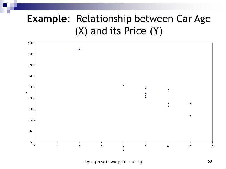 Agung Priyo Utomo (STIS Jakarta)22 Example: Relationship between Car Age (X) and its Price (Y)