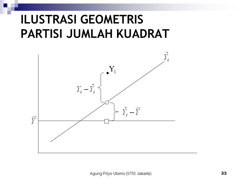 Agung Priyo Utomo (STIS Jakarta)33 ILUSTRASI GEOMETRIS PARTISI JUMLAH KUADRAT YiYi