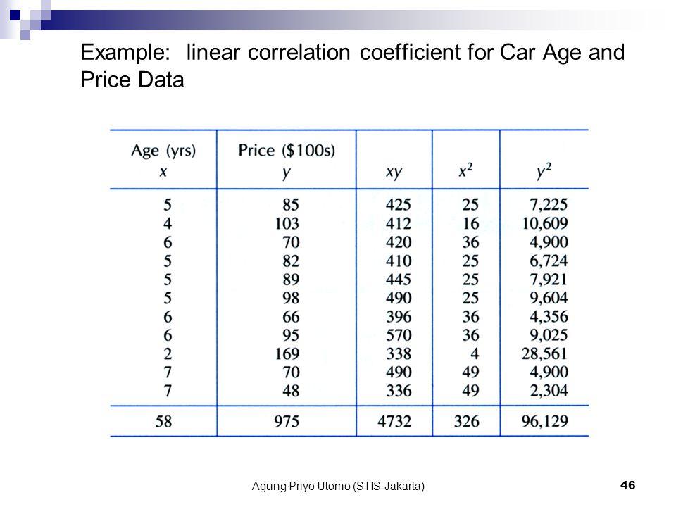 Agung Priyo Utomo (STIS Jakarta)46 Example: linear correlation coefficient for Car Age and Price Data