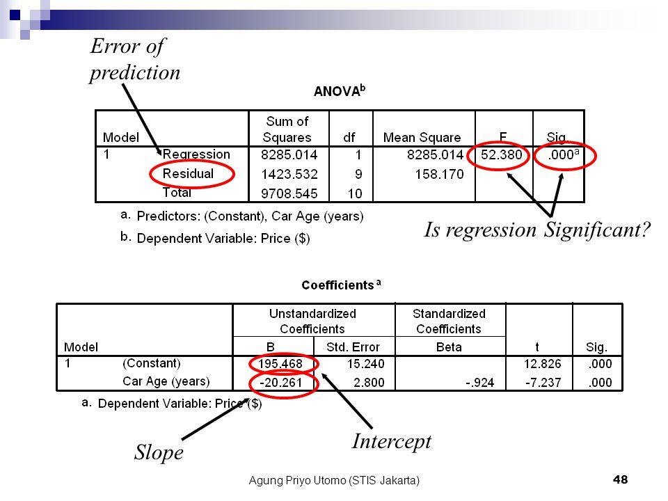 Agung Priyo Utomo (STIS Jakarta)48 Intercept Slope Is regression Significant? Error of prediction
