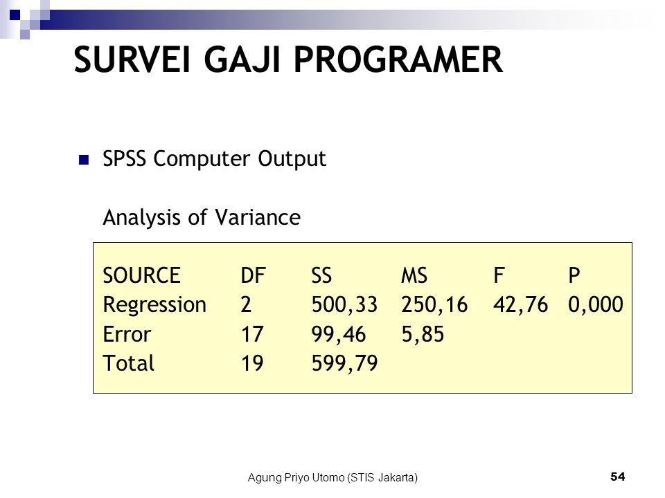 Agung Priyo Utomo (STIS Jakarta)54 SPSS Computer Output Analysis of Variance SOURCEDF SS MS FP Regression2500,33250,1642,760,000 Error1799,465,85 Total19599,79 SURVEI GAJI PROGRAMER