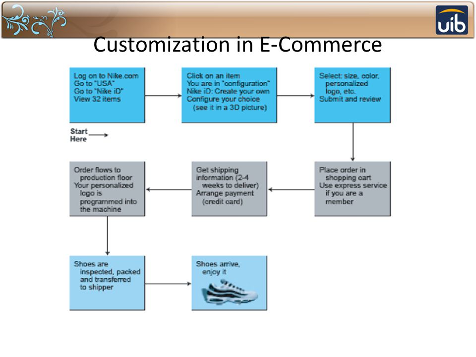 Customization in E-Commerce