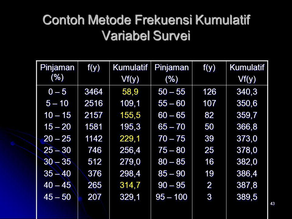 43 Contoh Metode Frekuensi Kumulatif Variabel Survei Pinjaman (%) f(y)KumulatifVf(y)Pinjaman(%)f(y)KumulatifVf(y) 0 – 5 5 – 10 10 – 15 15 – 20 20 – 25
