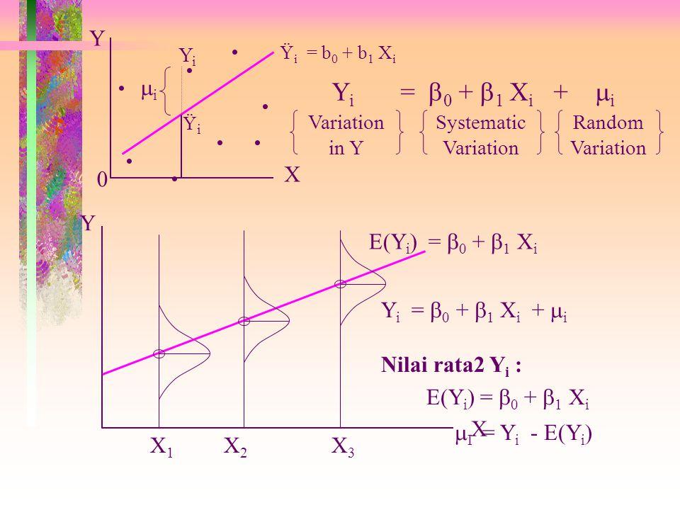 ....... Ÿ i = b 0 + b 1 X i YiYi ŸiŸi ii X Y Y i =  0 +  1 X i +  i Variation in Y Systematic Variation Random Variation 0 X1X1 X2X2 X3X3 E(Y i )