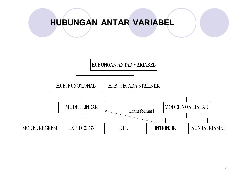 2 HUBUNGAN ANTAR VARIABEL Transformasi