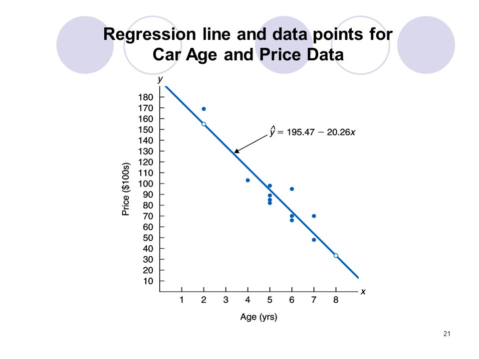 21 Regression line and data points for Car Age and Price Data