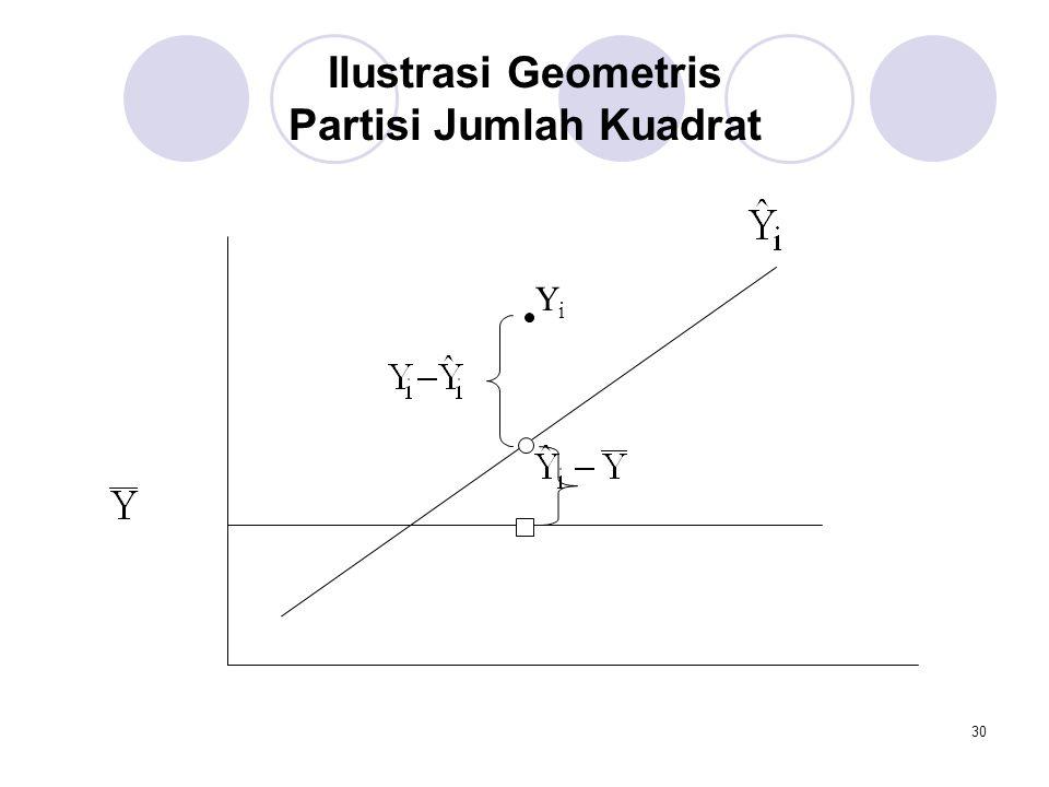 30 Ilustrasi Geometris Partisi Jumlah Kuadrat YiYi