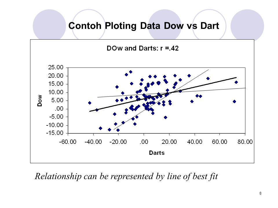 8 Relationship can be represented by line of best fit Contoh Ploting Data Dow vs Dart