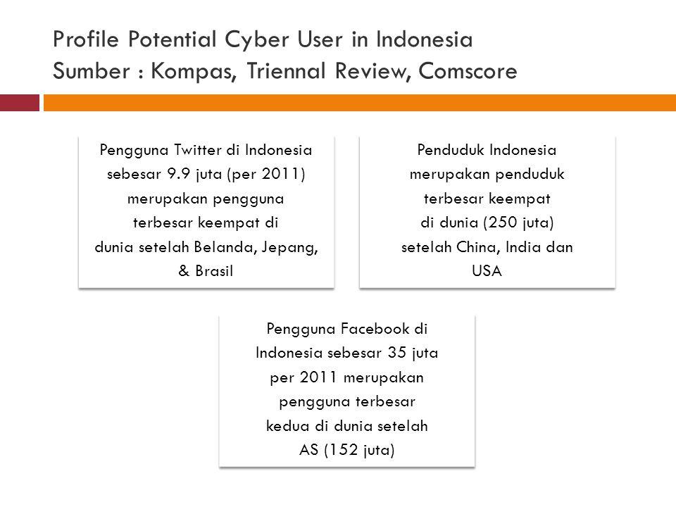 Profile Potential Cyber User in Indonesia Sumber : Kompas, Triennal Review, Comscore Pengguna Twitter di Indonesia sebesar 9.9 juta (per 2011) merupakan pengguna terbesar keempat di dunia setelah Belanda, Jepang, & Brasil Penduduk Indonesia merupakan penduduk terbesar keempat di dunia (250 juta) setelah China, India dan USA Pengguna Facebook di Indonesia sebesar 35 juta per 2011 merupakan pengguna terbesar kedua di dunia setelah AS (152 juta)