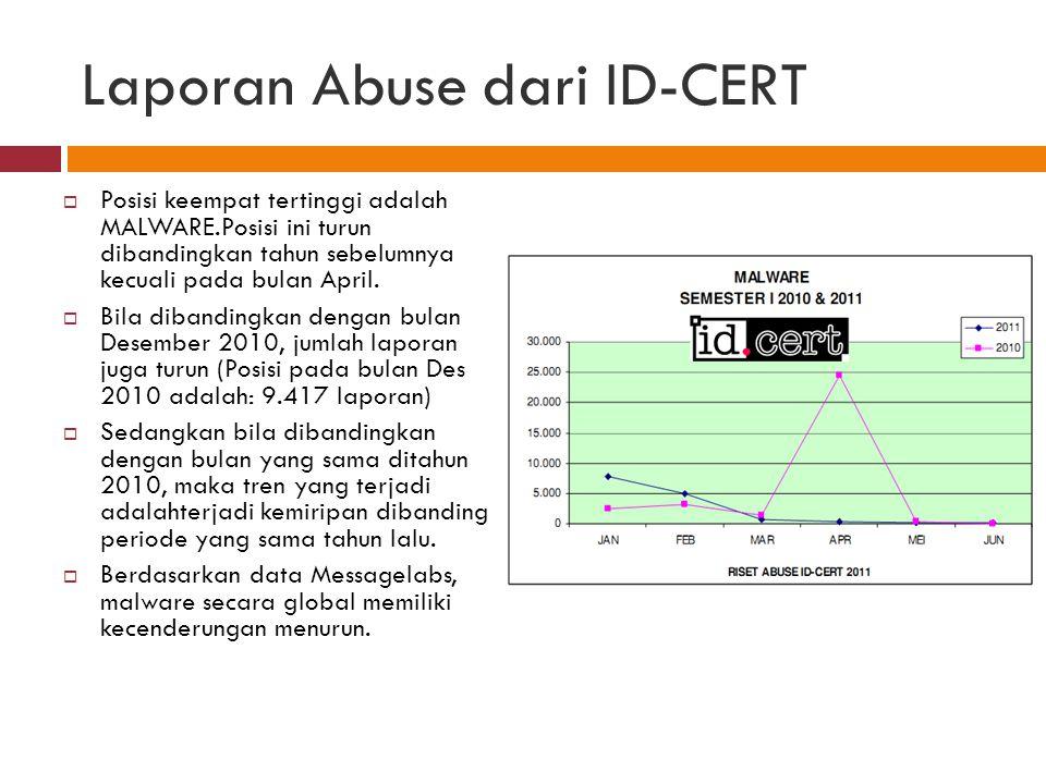 Laporan Abuse dari ID-CERT  Posisi keempat tertinggi adalah MALWARE.Posisi ini turun dibandingkan tahun sebelumnya kecuali pada bulan April.