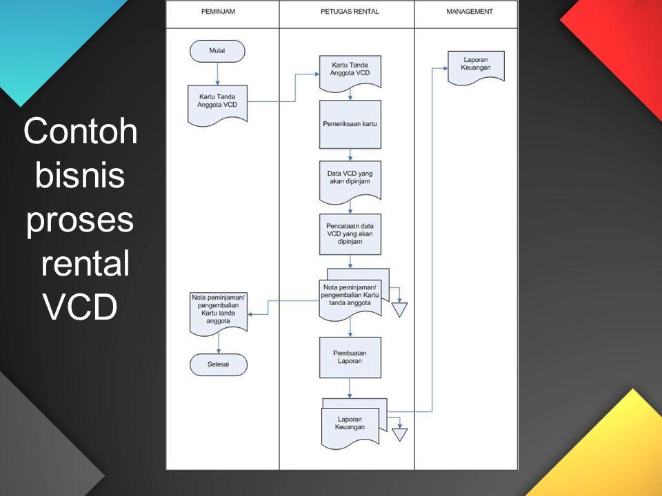 Contoh bisnis proses rental VCD