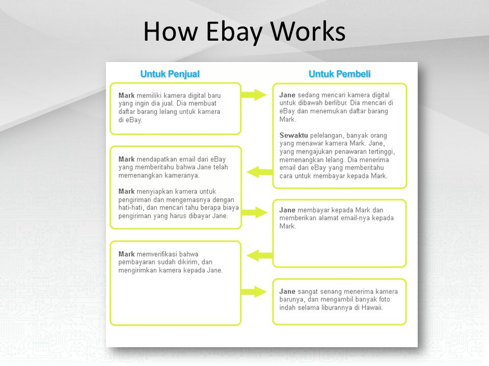 How Ebay Works