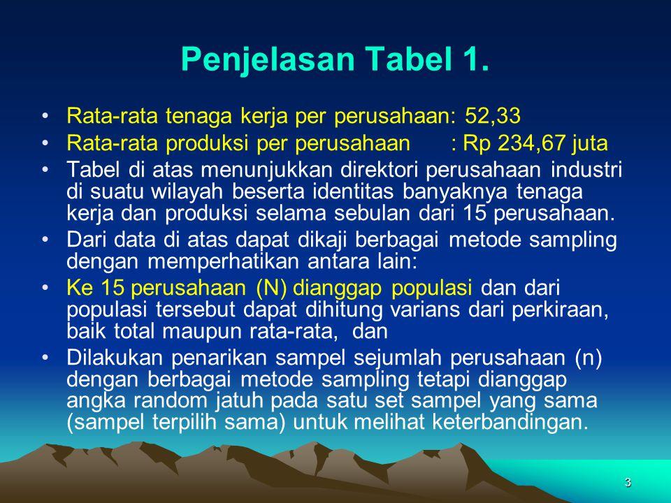 3 Penjelasan Tabel 1. Rata-rata tenaga kerja per perusahaan: 52,33 Rata-rata produksi per perusahaan : Rp 234,67 juta Tabel di atas menunjukkan direkt