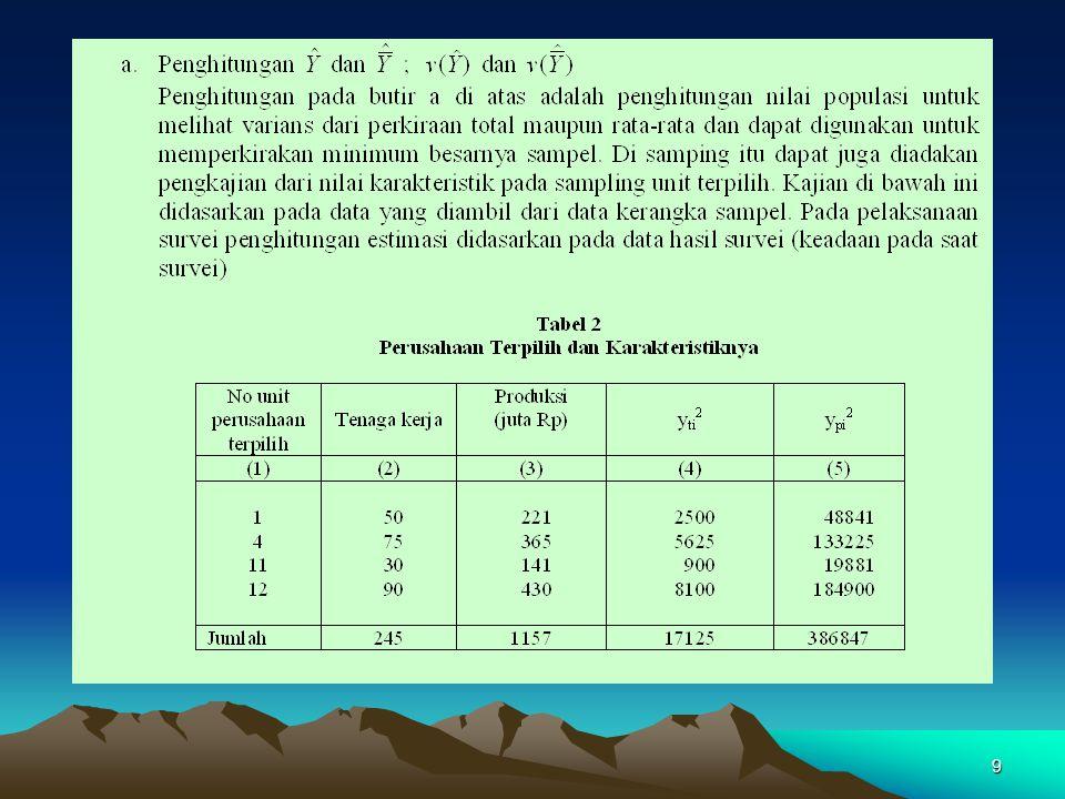 10 Nilai Estimasi Karakteristik Tenaga Kerja (1) Dari sebanyak 15 perusahaan, dipilih sebanyak 4 perusahaan secara acak sederhana; misal dengan tabel angka random terpilih nomor 1, 4, 11, dan 12.