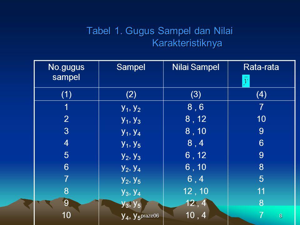 praze069 Catatan Penting Dari setiap gugus sampel di kolom (2) tidak ada unit terulang Kolom (3) adalah nilai karakteristik dari masing- masing elemen terpilih Sedangkan kolom (4) merupakan rata-rata yang diperoleh dari masing-masing gugus sampel, yang merupakan perkiraan nilai rata-rata karakteristik per elemen dari populasi.