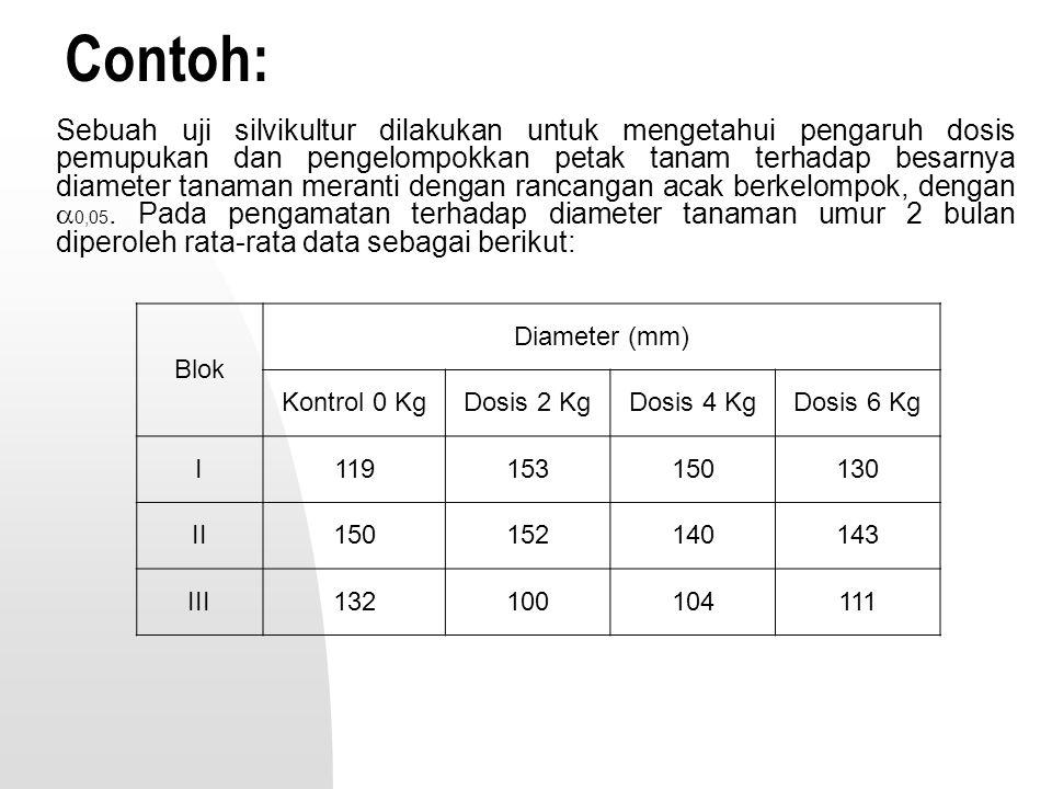 Contoh: Sebuah uji silvikultur dilakukan untuk mengetahui pengaruh dosis pemupukan dan pengelompokkan petak tanam terhadap besarnya diameter tanaman m