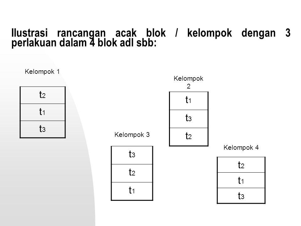 Ilustrasi rancangan acak blok / kelompok dengan 3 perlakuan dalam 4 blok adl sbb: Kelompok 1 t2t2 t1t1 t3t3 Kelompok 2 t1t1 t3t3 t2t2 Kelompok 3 t3t3