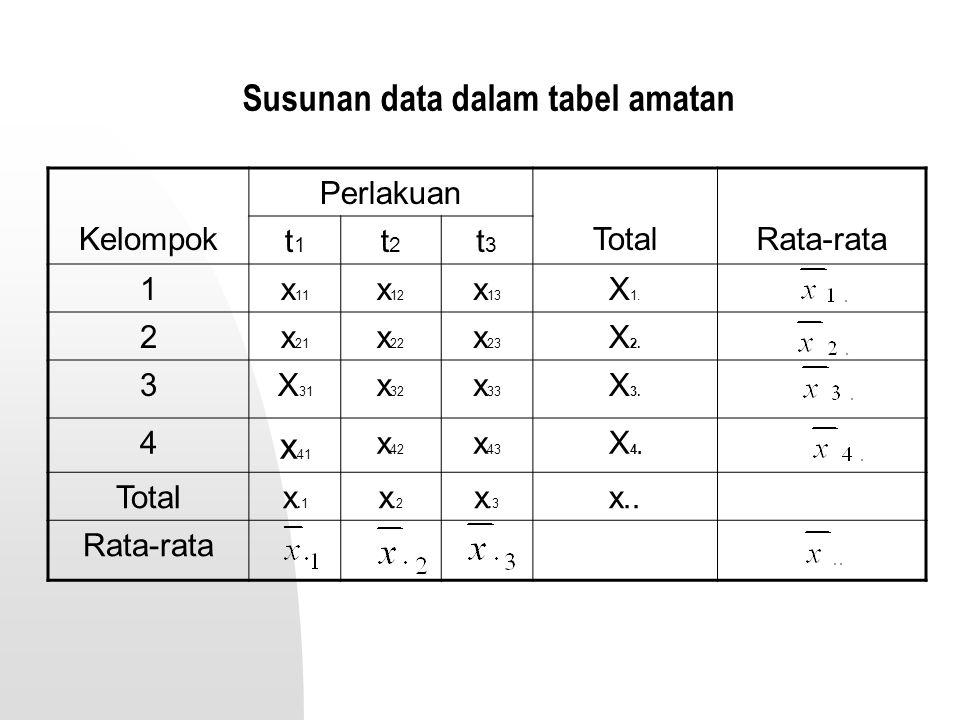 Susunan data dalam tabel amatan Kelompok Perlakuan TotalRata-rata t1t1 t2t2 t3t3 1x 11 x 12 x 13 X 1. 2x 21 x 22 x 23 X 2. 3X 31 x 32 x 33 X 3. 4 x 41