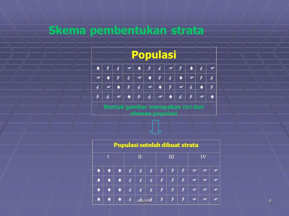 praze066 Populasi     Bentuk gambar merupakan ciri dari elemen populasi Skema pembentukan strata Populasi setelah dibuat strata I IIIIIIV    