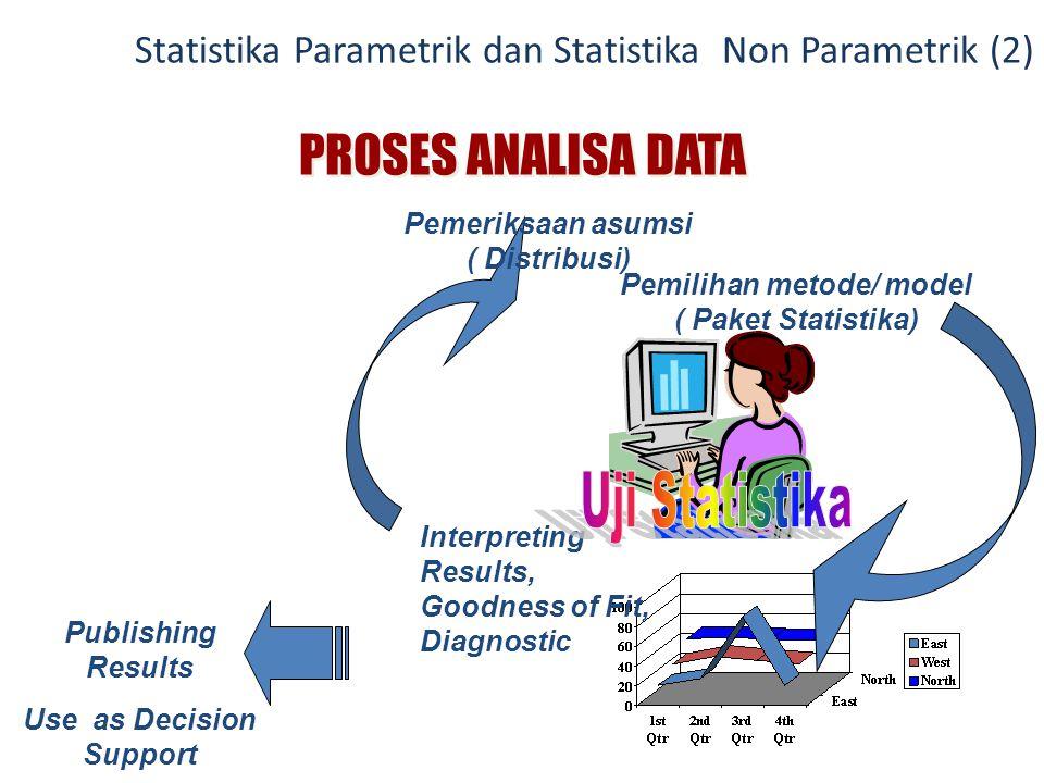 PROSES ANALISA DATA Interpreting Results, Goodness of Fit, Diagnostic Pemeriksaan asumsi ( Distribusi) Pemilihan metode/ model ( Paket Statistika) Pub