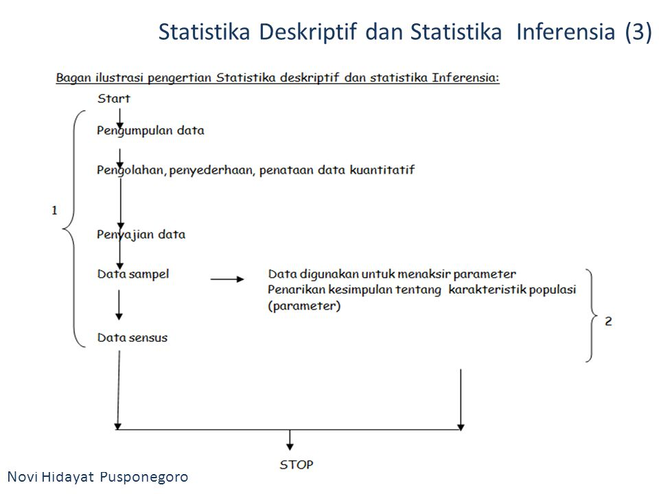 LANGKAH-LANGKAH PENTING Collecting & Recording Data (angka) Recording & Representing Data Analyzing Data Interpreting Results, Goodness of Fit, Diagnostic Publishing Results (Use it as decision support) Novi Hidayat Pusponegoro