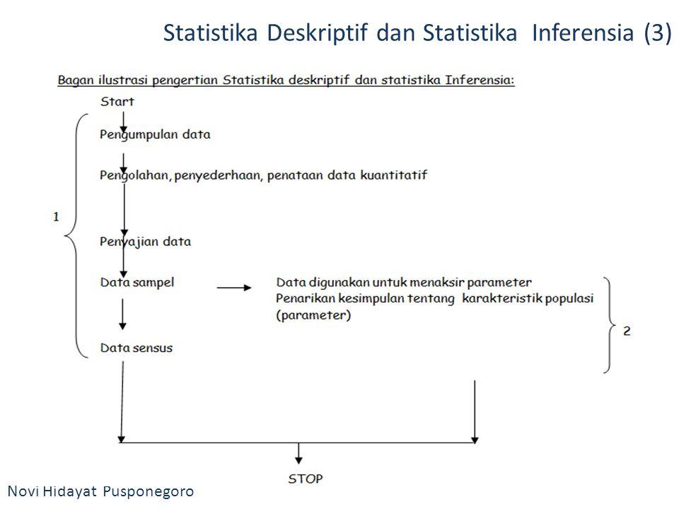 Novi Hidayat Pusponegoro Statistika Deskriptif dan Statistika Inferensia (3)